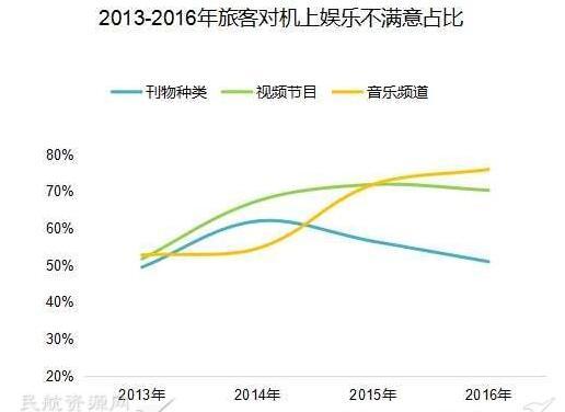 民航服务发展的四大趋势